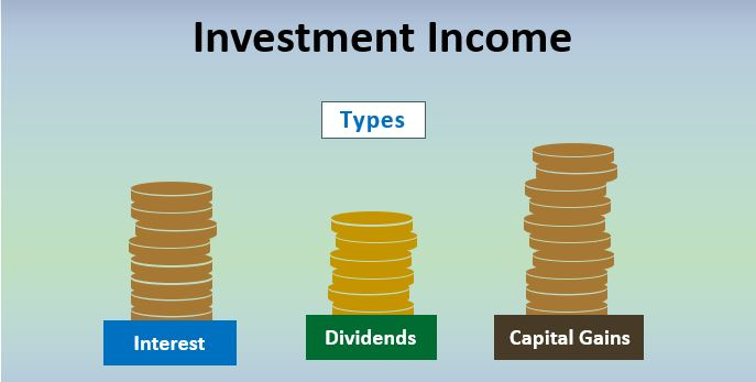 Types of Investment Income: (Image Credit: WallStreetMojo)